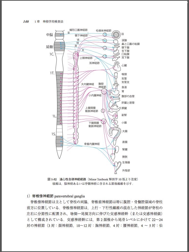 電子書籍版|脳神経外科学 改訂1...
